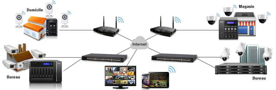 centralisation vidéosurveillance
